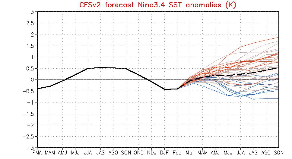 Ensembleprognosen för ENSO (El Niño / La Niña)
