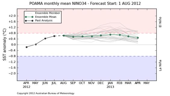 ENSO surfar precis på gränsen till El Niño