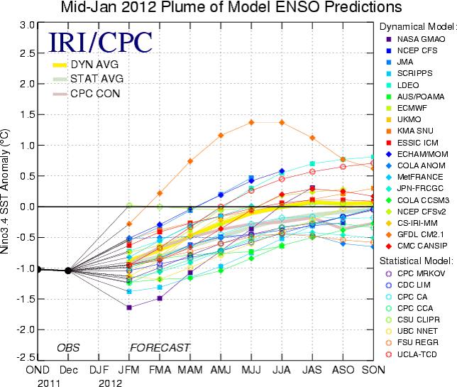 ENSO-prognos över La Niña