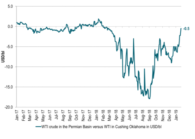 Permian is obviously no longer very land-locked with respect to getting its oil to Cushing Oklahoma WTI and Permian prices are now almost equal again