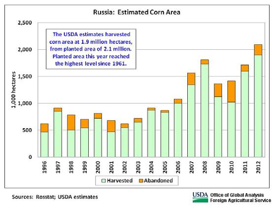 Estimat för rysk majsproduktion