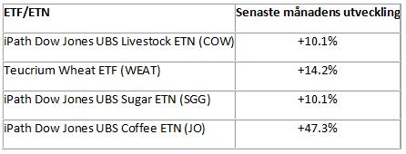 ETF-fonder och certifikat (ETN) på jordbruksråvaror