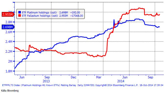Palladium och platina i ETF-fonder