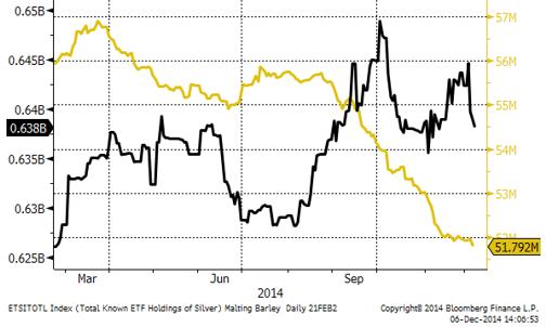 ETF-fonders guldinnehav