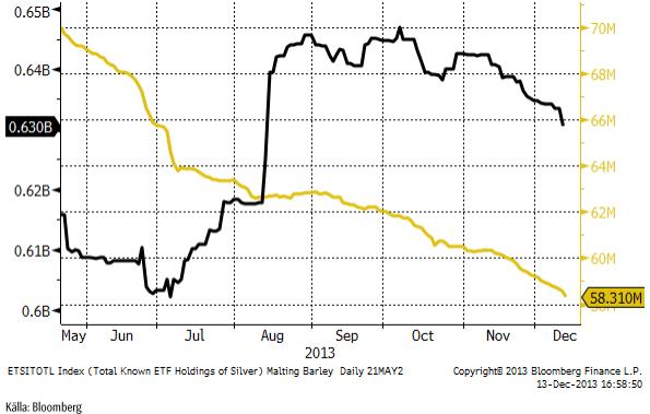 Hur mycket ETF-fonder äger av guld och silver