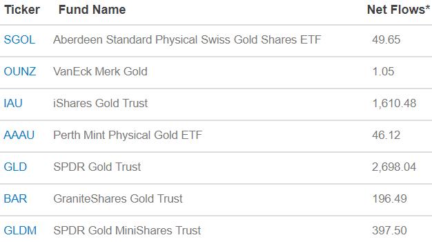 ETF-fonder med guld