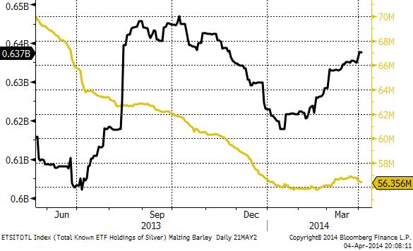 ETF-fonders innehav av guld och silver