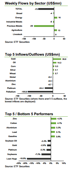 Commodity flows