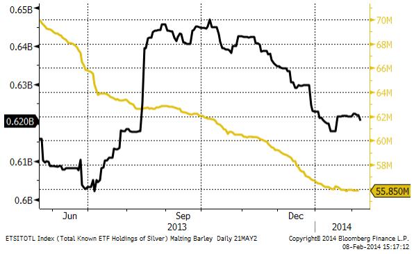 ETF-statistik på guld och silver
