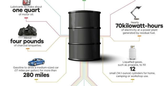 ett-fat-olja-grafik.jpg