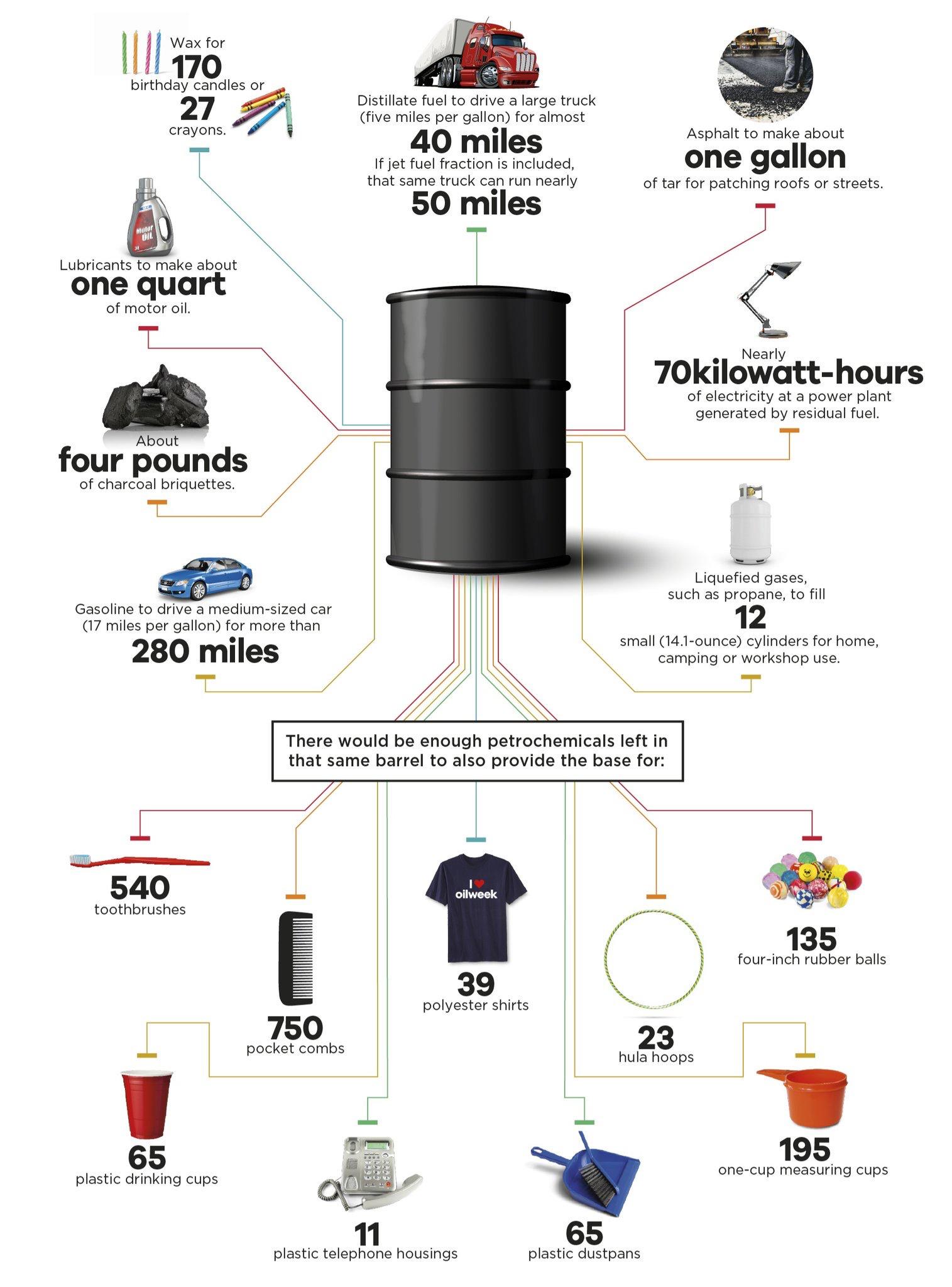 Vad man kan göra med ett fat olja