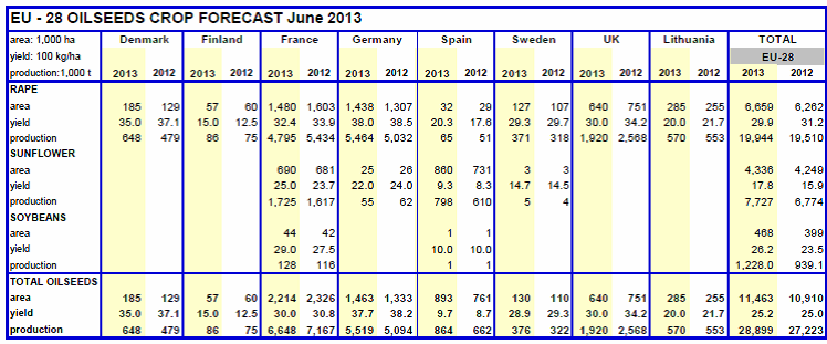 EU 28 oilseeds crop forecast June 2013