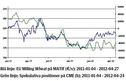 EU milling wheat (Matif) - Prisutveckling