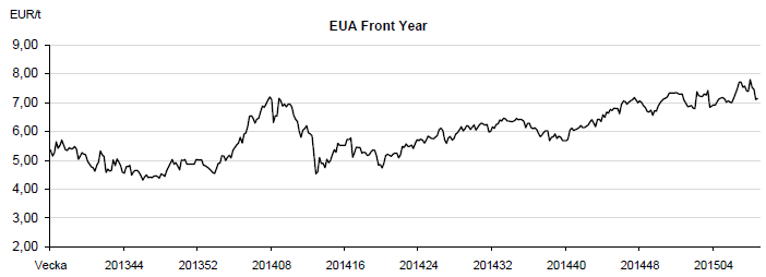 EUA front month