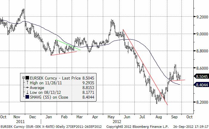 EUR SEK-prognos - 26 september 2012