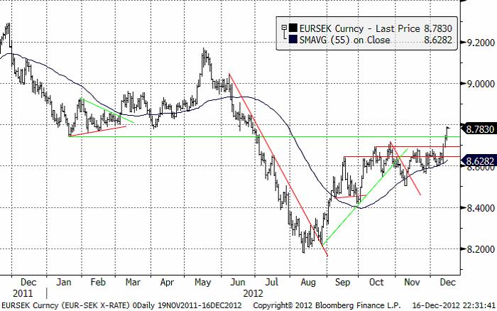 EUR SEK har brutit uppåt - Valuta