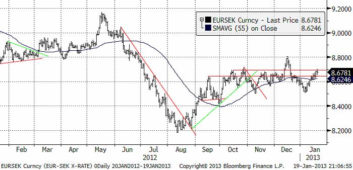 EUR SEK valutadiagram