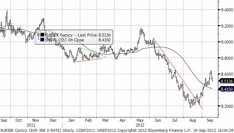 EUR SEK valutaprognos