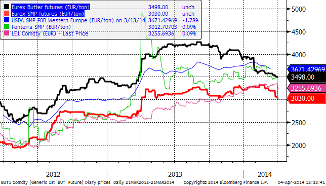 Priser i euro per ton