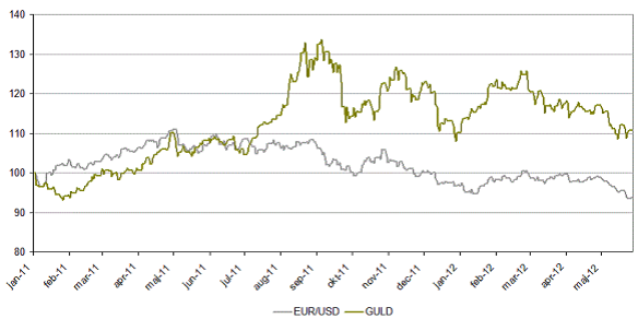 Diagram över valutorna Euro/USD vs guld