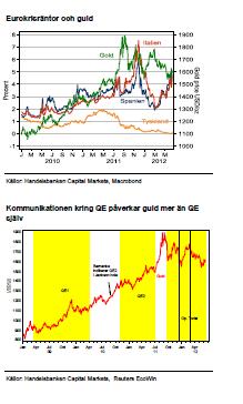 Eurokrisräntor, QE och guld