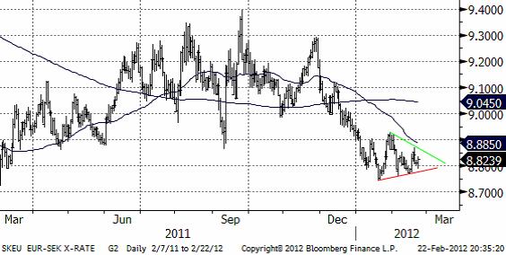 EURSEK - Valutadiagram den 23 februari 2012