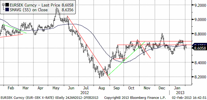 EURSEK Valutaprognos