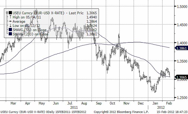 EURUSD - Valutadiagram den 16 februari 2012