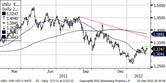 EURUSD - Valutadiagram den 23 februari 2012