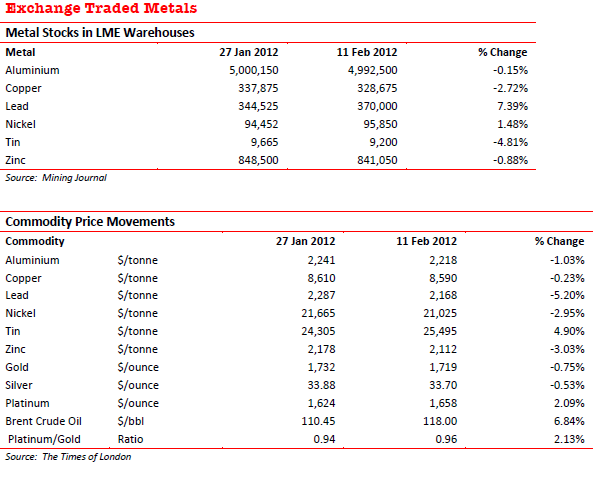 Exchange Traded Metals - Prices 2012