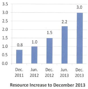 Explor resource increase