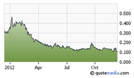 Explor resources share price