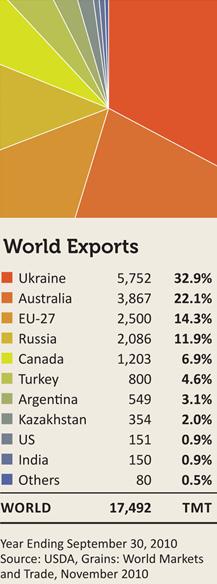 Världsexport av jordbruksprodukten korn år 2010