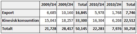 Export och konsumtion av REE i Kina