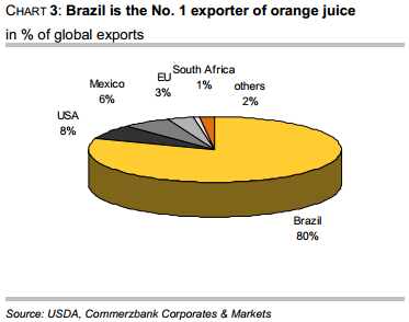 Exporter of orange juice