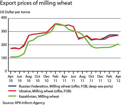 Exportpriser på vete - Milling wheat