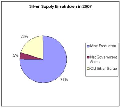 Utbud av silver uppdelat per källa