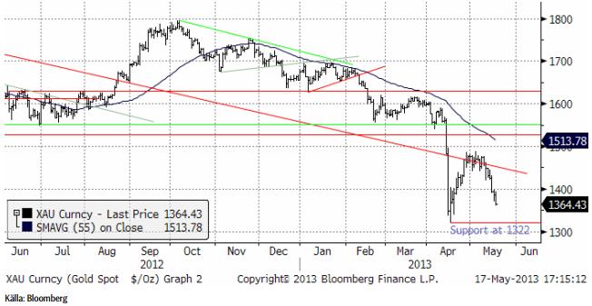 Fallande guldpris - Spot-börspriset