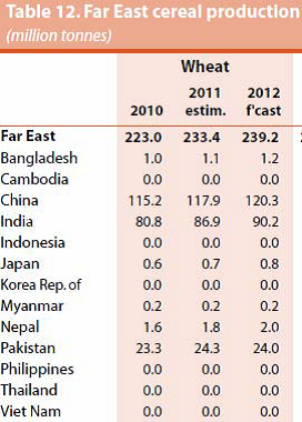 Far East cereal production