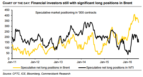 Financial investors still with significant long positions in Brent