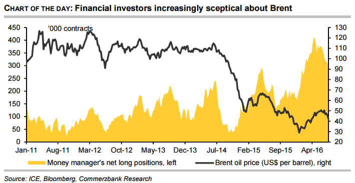 Financial investors increasingly sceptical about Brent