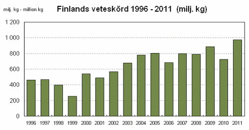 Finlands veteskörd år 1996 till 2011 - Diagram