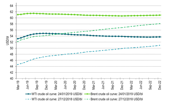 Brent crude curve has flattened significantly