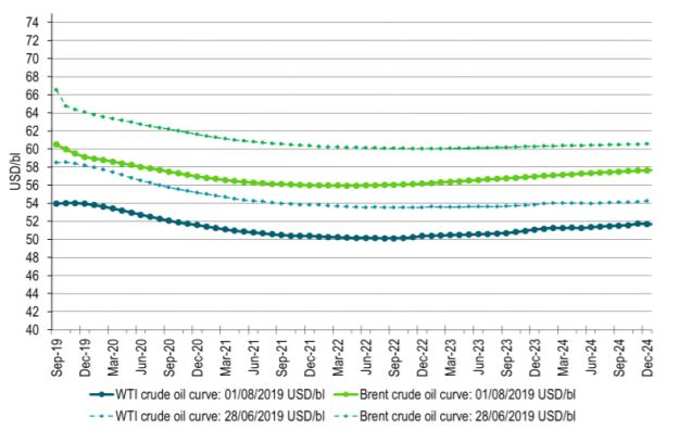 Forward crude oil curves