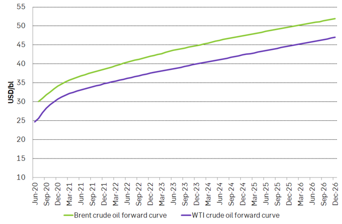 Forward crude oil curves for Brent and WTI
