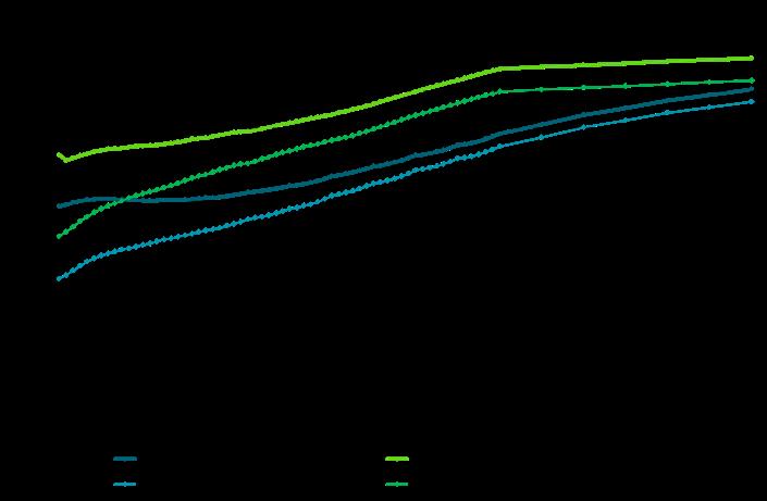 Crude oil forward curves flattened substantially last week