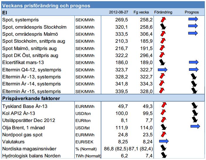 Framtida elpris, prognos för 2012, 2013, 2014 och 2015