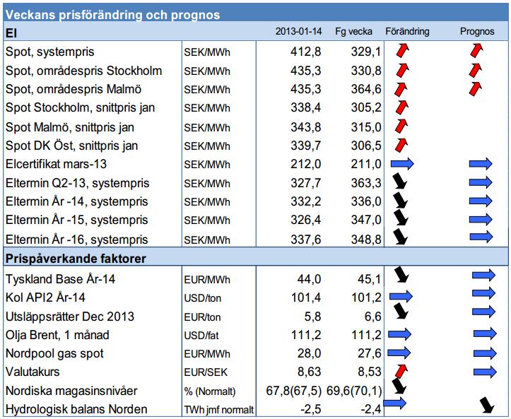 Framtida elpriser - Terminer 2013
