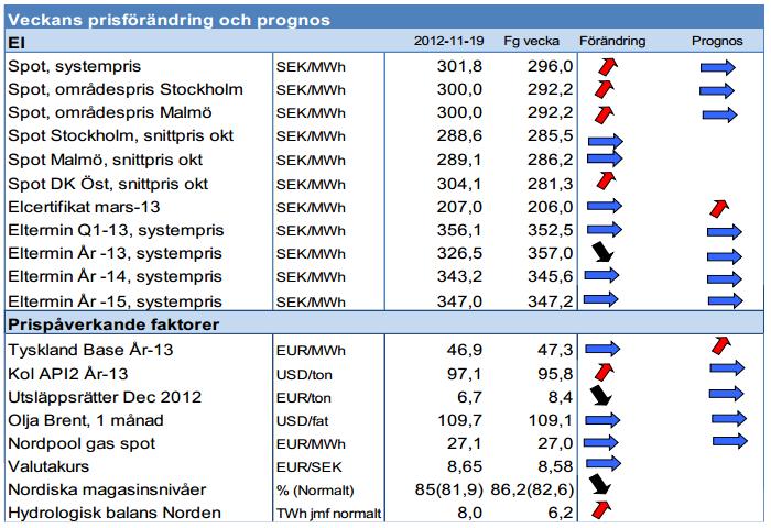 Framtida elpriser för 2012 och 2013