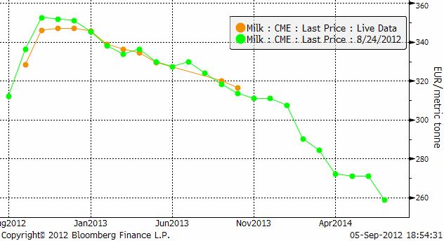 Framtida mjölkpris i USA